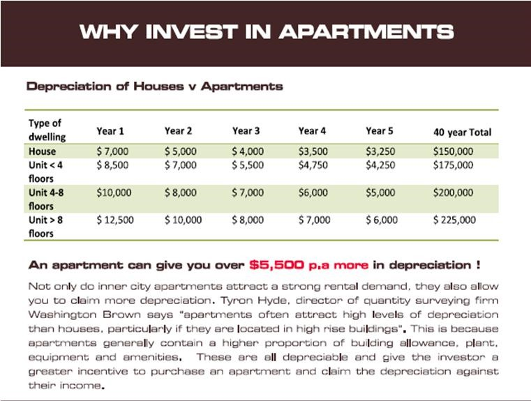 Invest In Apartments