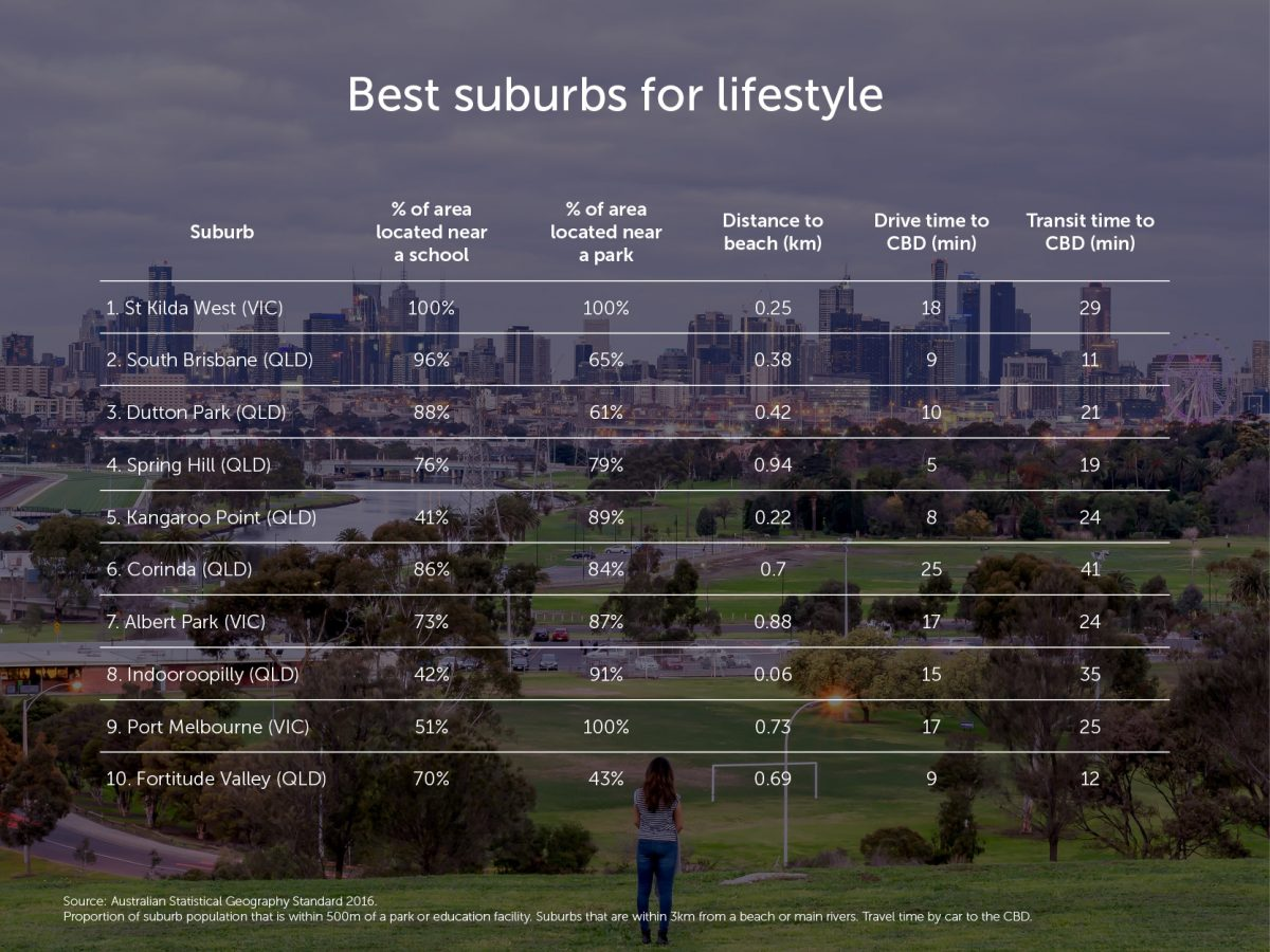 Best-suburbs-for-lifestyle-v2-1200x900